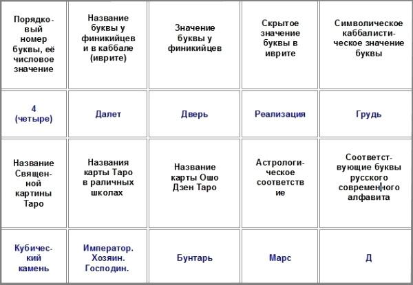 Dalet_Tablitsa obshchego obzora