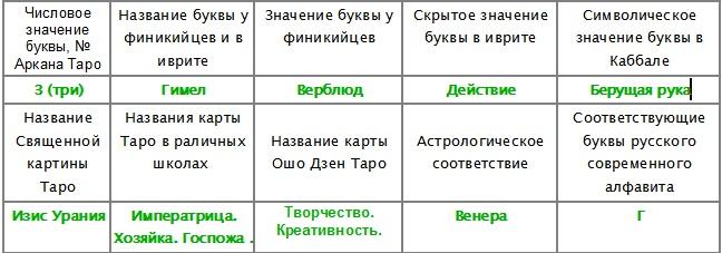 Авра. Гимел. Таблица общего обзора. © Аккомпаниатор