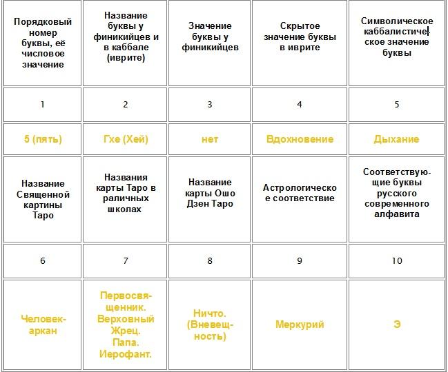 АВРА. Гхе (Хэй). Таблица общего обзора. © Аккомпаниатор