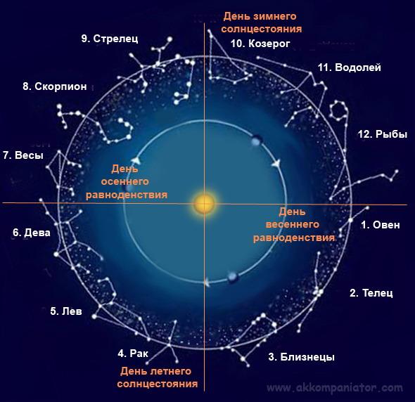 Рисунки звездного неба