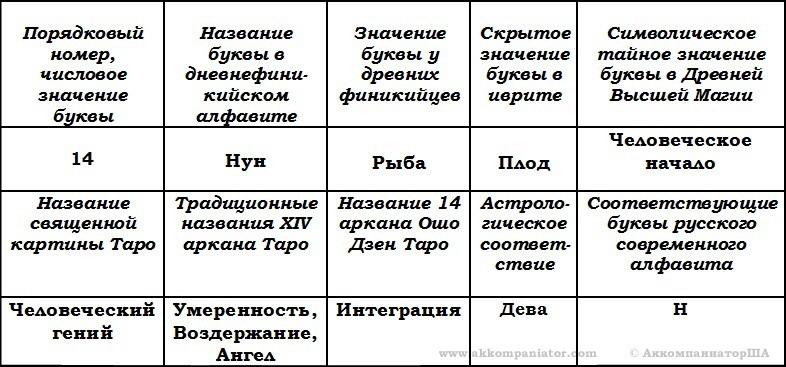14. Нун. Таблица общего разбора.