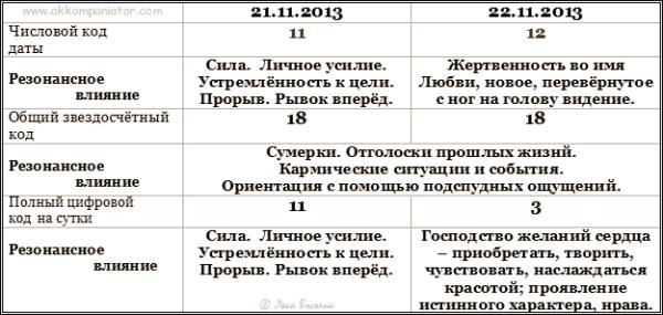 Lekadarik_tsifrovykh_kodov-21-22.11.2013