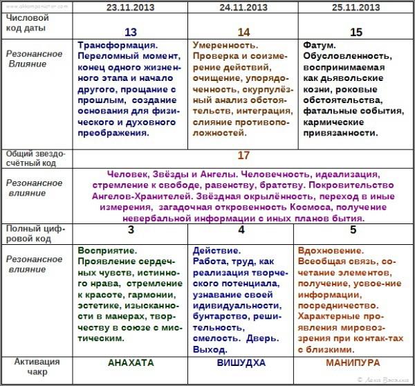 Lekadarik_tsifrovykh_kodov_23–25.11.2013