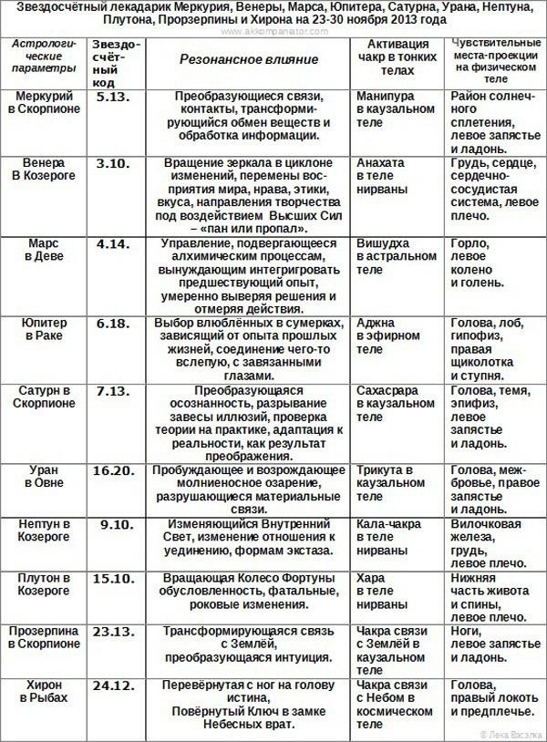 Zvezdoschetnyy-lekadarik_23-30.11.2013_bez-svetil