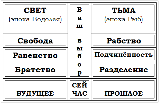 Vybor mezhdu proshlym i budushchim
