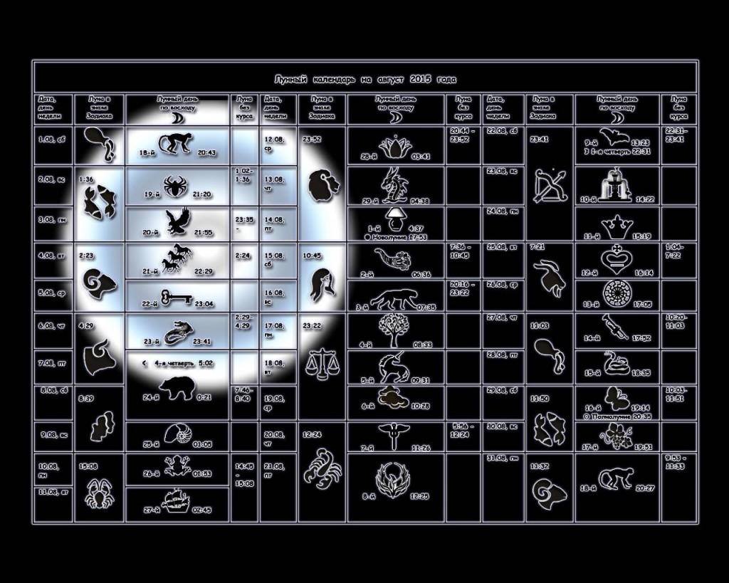 Lunnyy kalendar na avgust 3